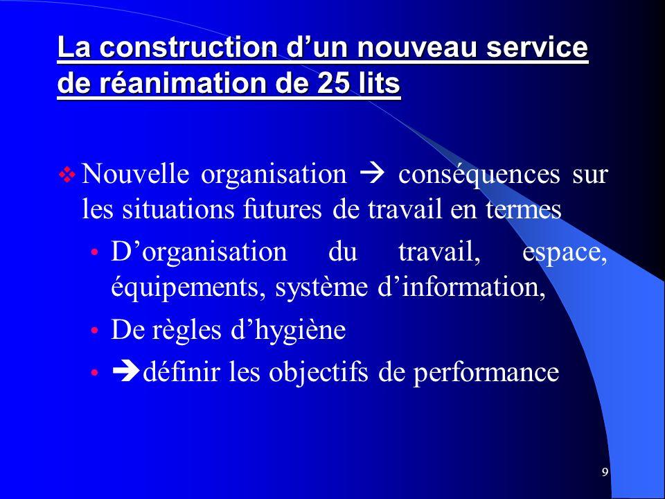 9 La construction dun nouveau service de réanimation de 25 lits Nouvelle organisation conséquences sur les situations futures de travail en termes Dor