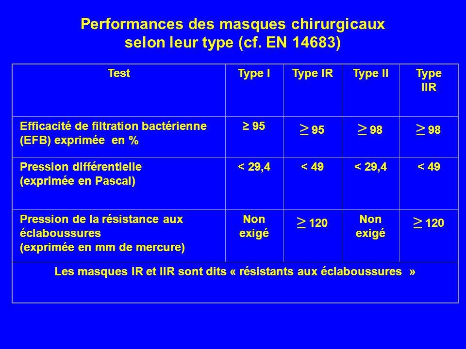Performances des masques chirurgicaux selon leur type (cf. EN 14683) TestType IType IRType IIType IIR Efficacité de filtration bactérienne (EFB) expri