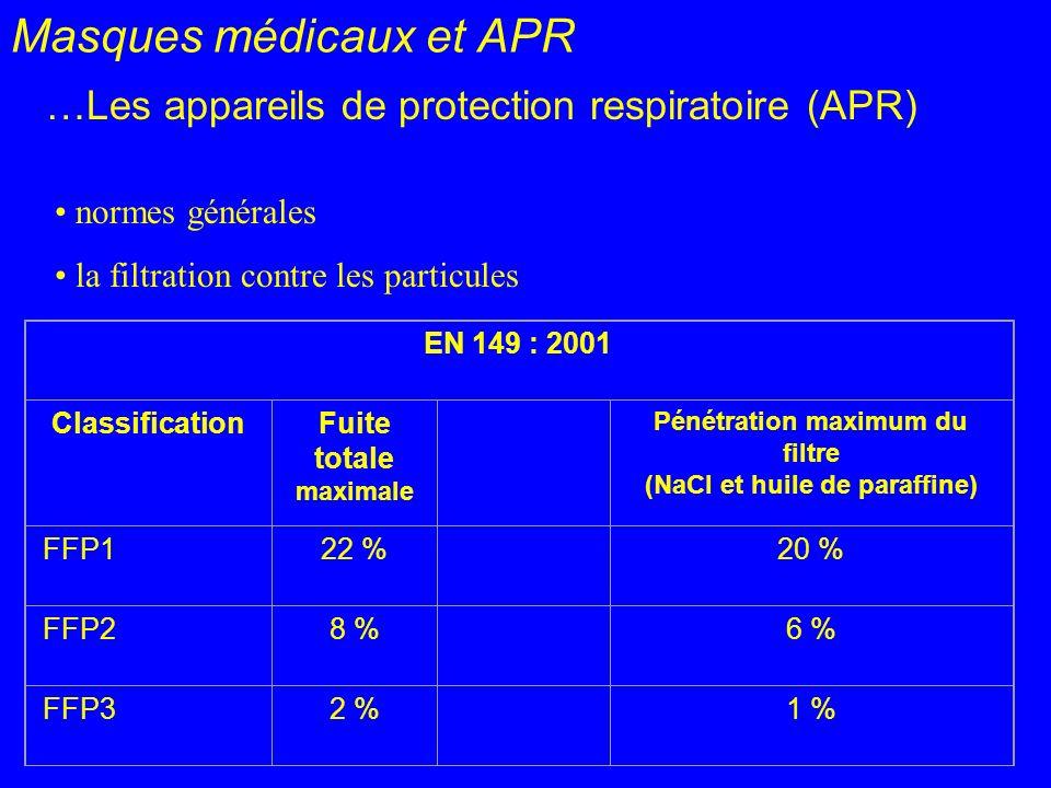 Masques médicaux et APR …Les appareils de protection respiratoire (APR) normes générales la filtration contre les particules EN 149 : 2001 Classificat