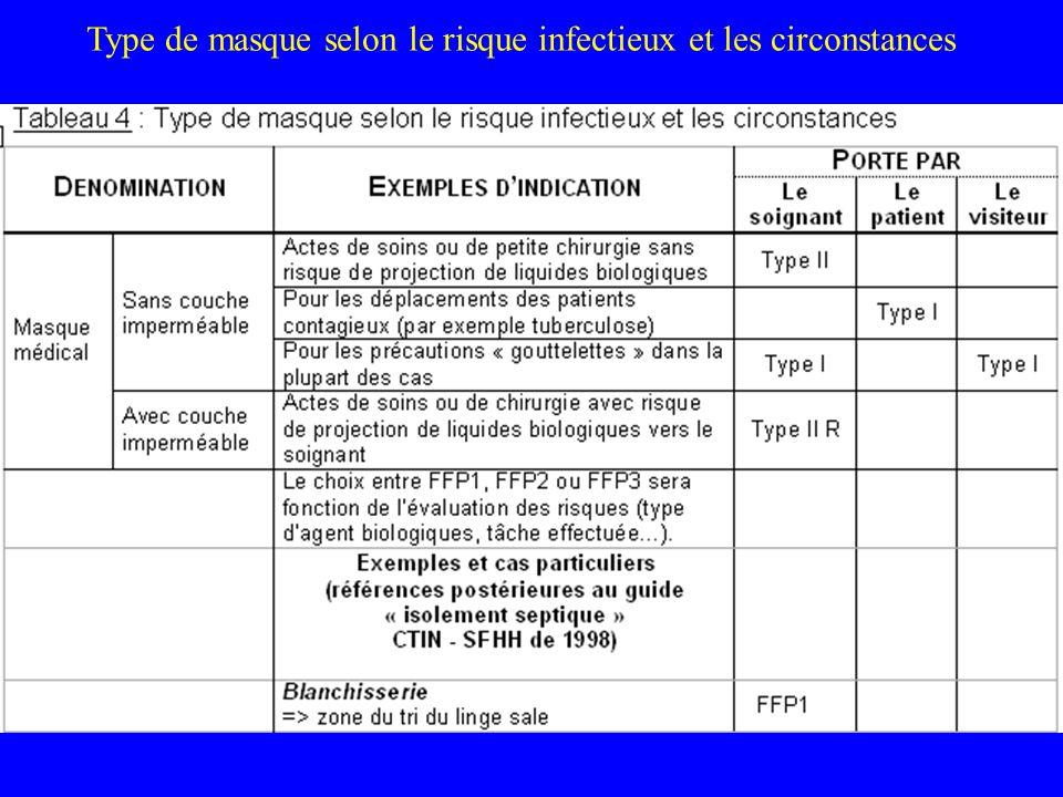 Type de masque selon le risque infectieux et les circonstances