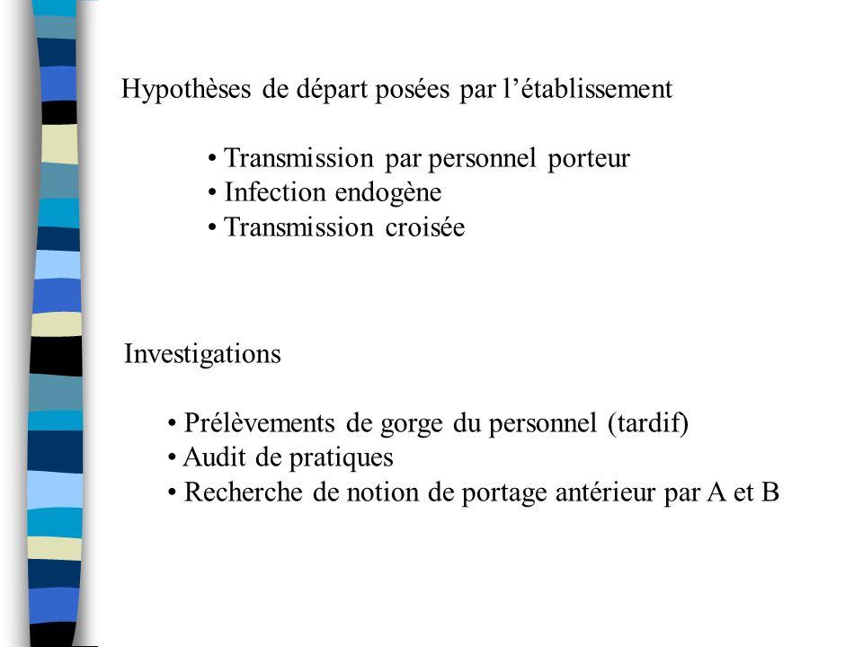 Hypothèses de départ posées par létablissement Transmission par personnel porteur Infection endogène Transmission croisée Investigations Prélèvements