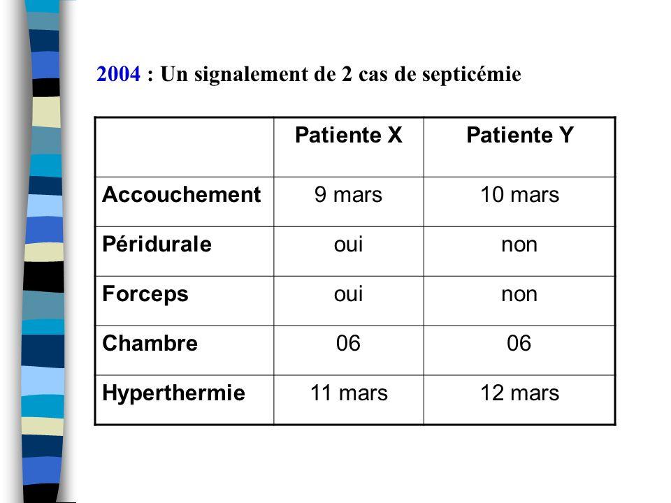2004 : Un signalement de 2 cas de septicémie Patiente XPatiente Y Accouchement9 mars10 mars Périduraleouinon Forcepsouinon Chambre06 Hyperthermie11 ma