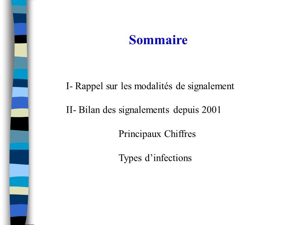 Sommaire I- Rappel sur les modalités de signalement II- Bilan des signalements depuis 2001 Principaux Chiffres Types dinfections