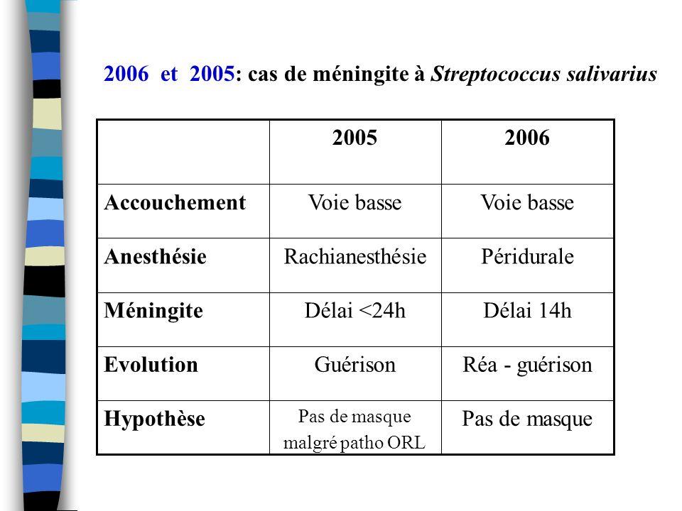 2006 et 2005: cas de méningite à Streptococcus salivarius Hypothèse Evolution Méningite Anesthésie Accouchement Pas de masque Pas de masque malgré pat