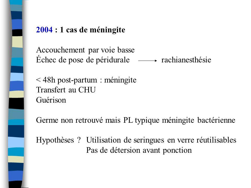 2004 : 1 cas de méningite Accouchement par voie basse Échec de pose de périduralerachianesthésie < 48h post-partum : méningite Transfert au CHU Guéris