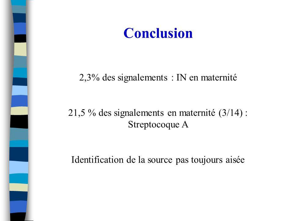 Conclusion 2,3% des signalements : IN en maternité 21,5 % des signalements en maternité (3/14) : Streptocoque A Identification de la source pas toujou