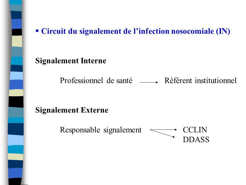 Circuit du signalement de linfection nosocomiale (IN) Signalement Interne Professionnel de santé Référent institutionnel Signalement Externe Responsab