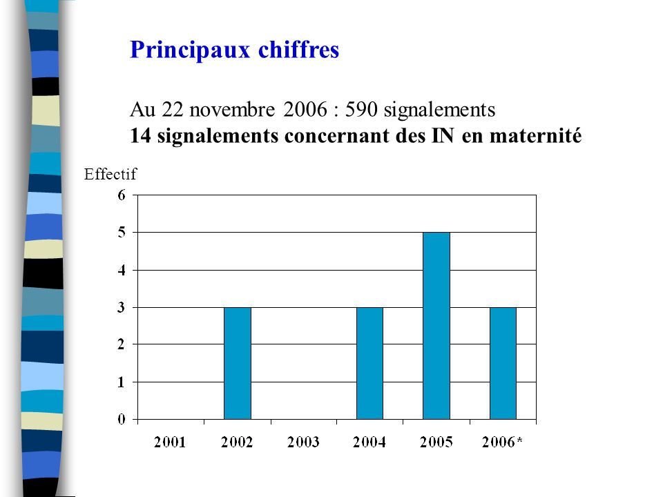 Principaux chiffres Au 22 novembre 2006 : 590 signalements 14 signalements concernant des IN en maternité Effectif