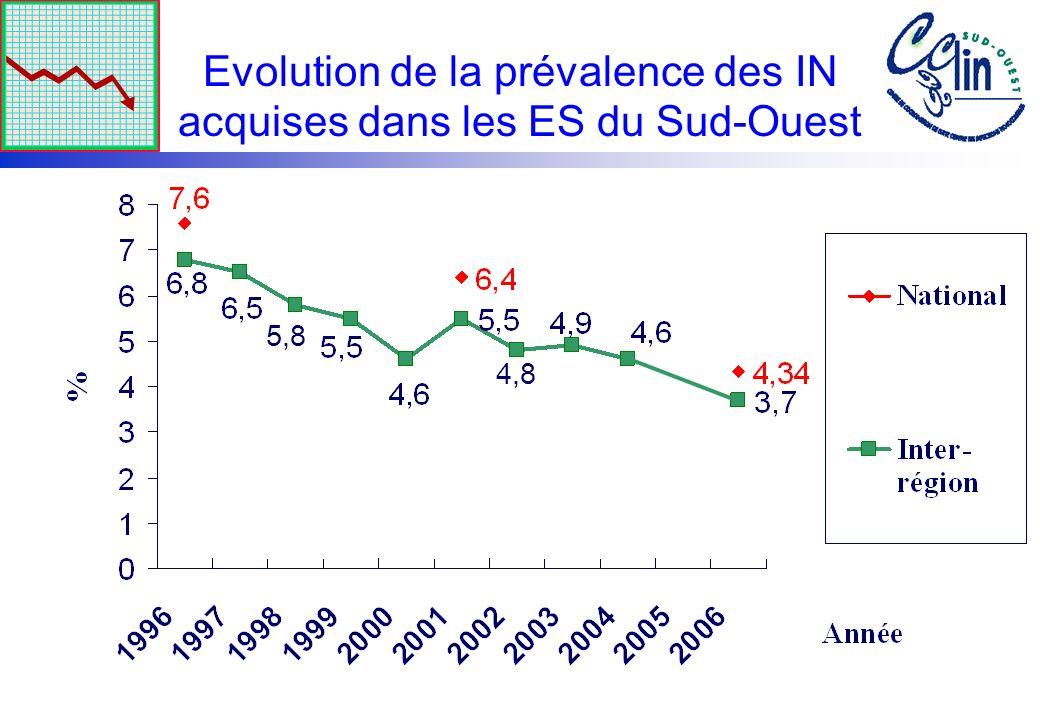 Evolution de la prévalence des IN acquises dans les ES du Sud-Ouest 4,8 5,8