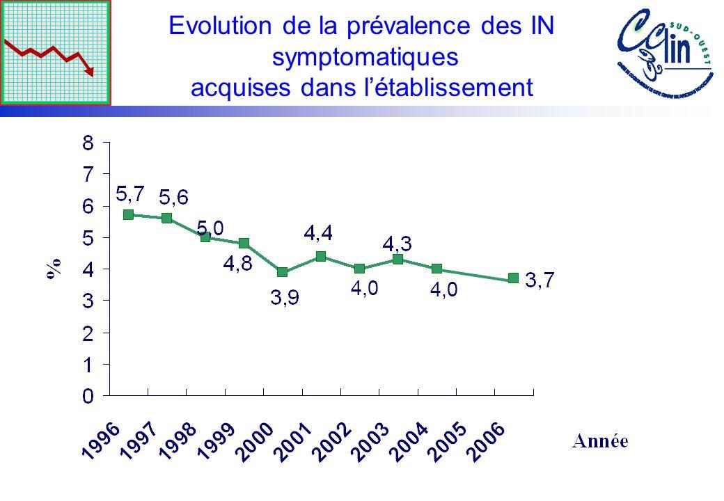 Evolution de la prévalence des IN symptomatiques acquises dans létablissement 5,0 4,0