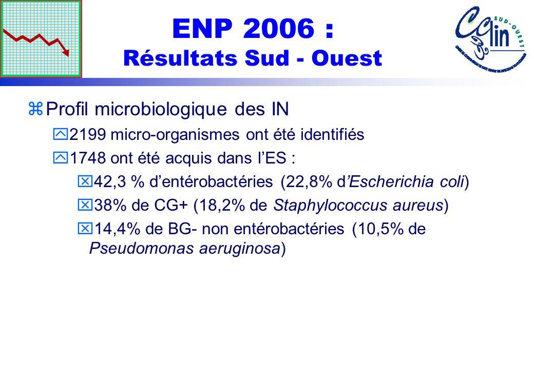 ENP 2006 : Résultats Sud - Ouest zProfil microbiologique des IN y2199 micro-organismes ont été identifiés y1748 ont été acquis dans lES : x42,3 % dent