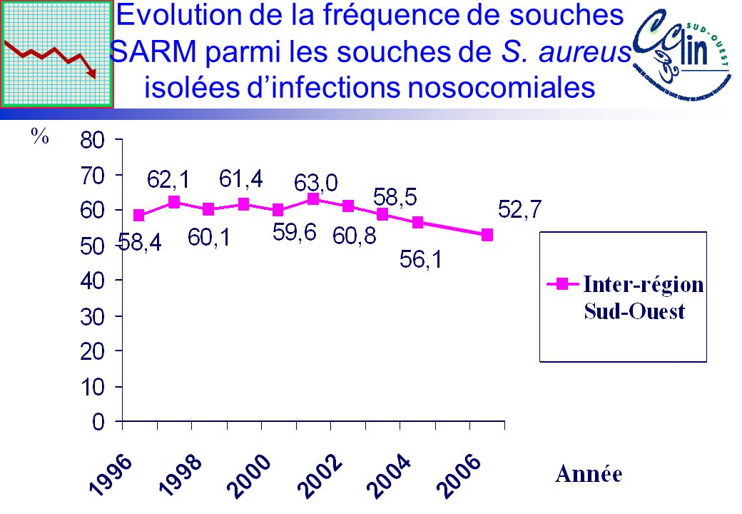 Evolution de la fréquence de souches SARM parmi les souches de S. aureus isolées dinfections nosocomiales %