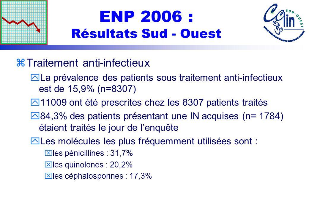 ENP 2006 : Résultats Sud - Ouest zTraitement anti-infectieux yLa prévalence des patients sous traitement anti-infectieux est de 15,9% (n=8307) y11009