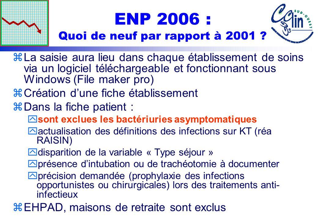 ENP 2006 : Résultats Sud - Ouest zProfil microbiologique des IN y2199 micro-organismes ont été identifiés y1748 ont été acquis dans lES : x42,3 % dentérobactéries (22,8% dEscherichia coli) x38% de CG+ (18,2% de Staphylococcus aureus) x14,4% de BG- non entérobactéries (10,5% de Pseudomonas aeruginosa)