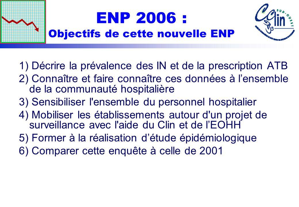 ENP 2006 : Objectifs de cette nouvelle ENP 1) Décrire la prévalence des IN et de la prescription ATB 2) Connaître et faire connaître ces données à len