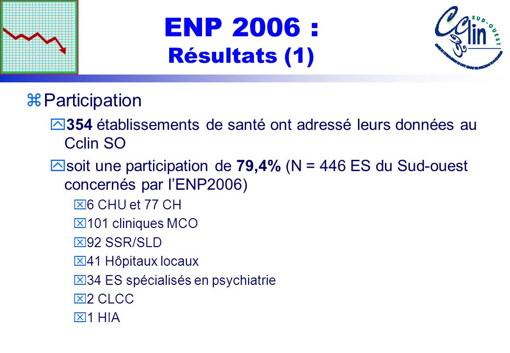 ENP 2006 : Résultats (1) zParticipation y354 établissements de santé ont adressé leurs données au Cclin SO ysoit une participation de 79,4% (N = 446 E