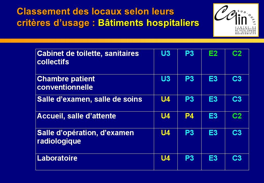 Classement des locaux selon leurs critères dusage : Bâtiments hospitaliers