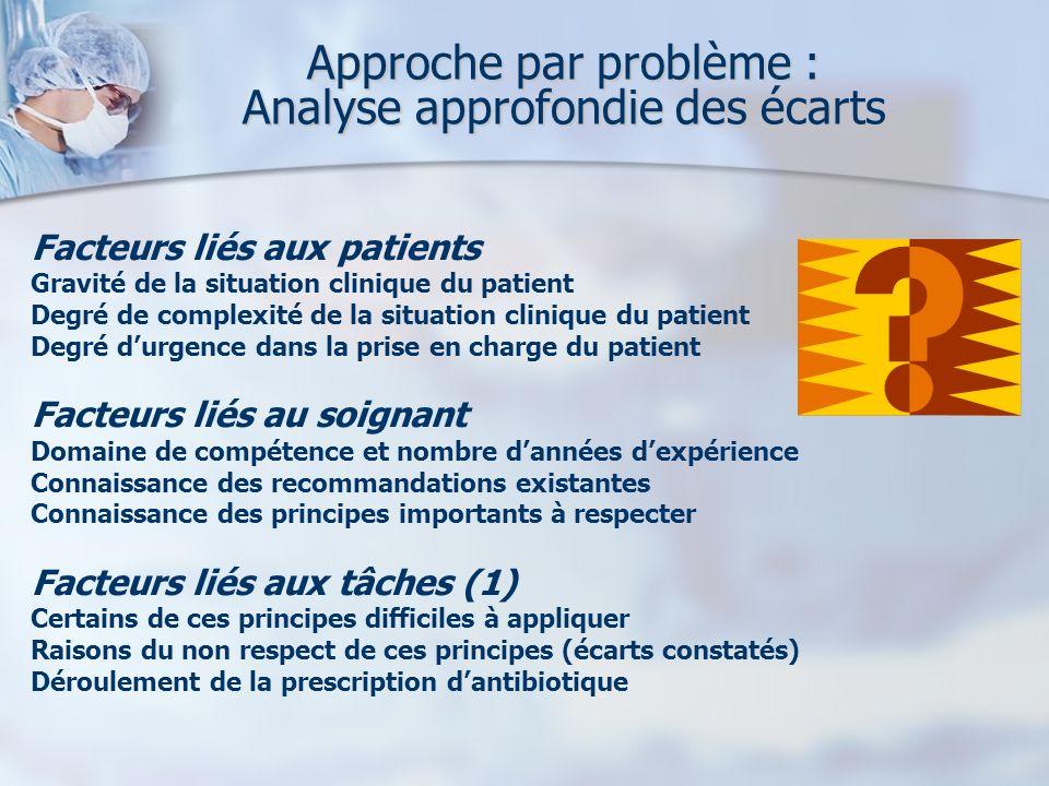 Approche par problème : Analyse approfondie des écarts Facteurs liés aux patients Gravité de la situation clinique du patient Degré de complexité de l