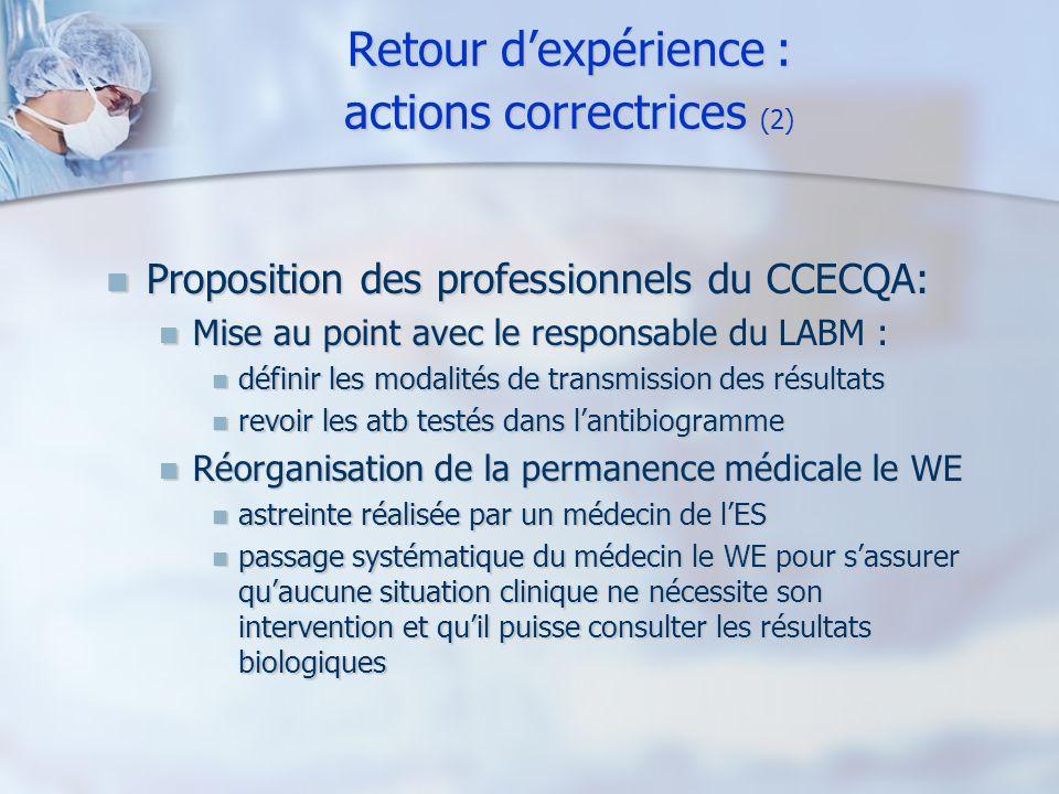 Retour dexpérience : actions correctrices (2) Proposition des professionnels du CCECQA: Proposition des professionnels du CCECQA: Mise au point avec l
