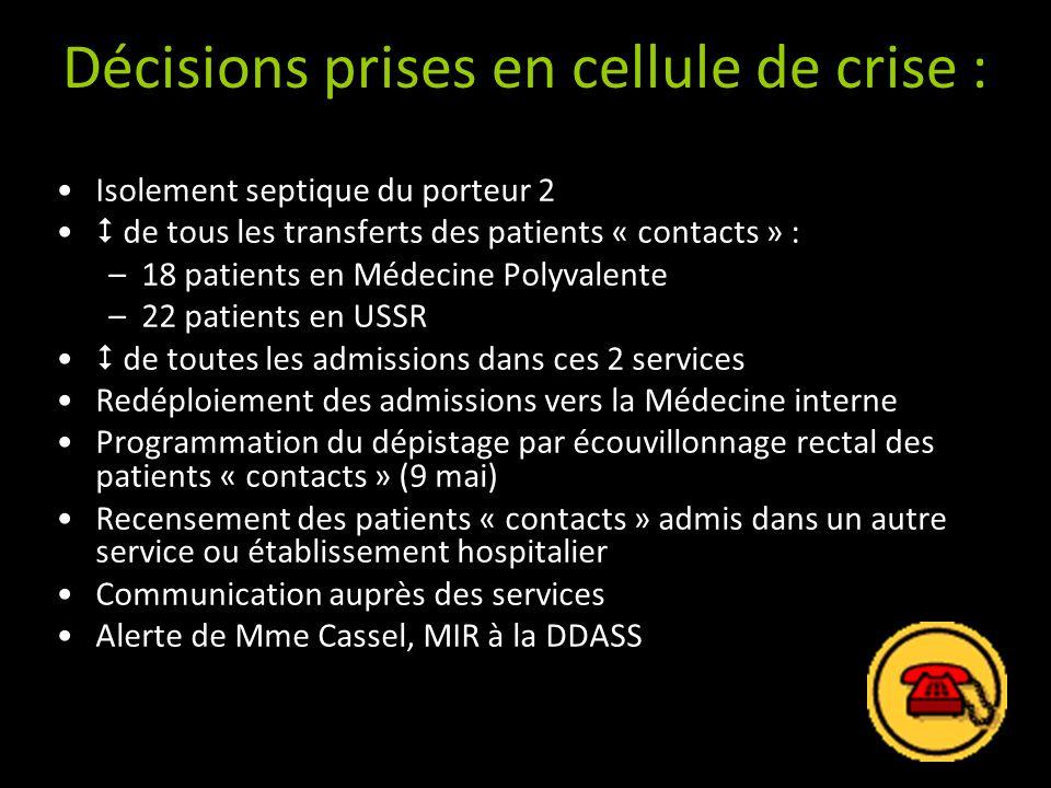 Décisions prises en cellule de crise : Isolement septique du porteur 2 de tous les transferts des patients « contacts » : –18 patients en Médecine Pol