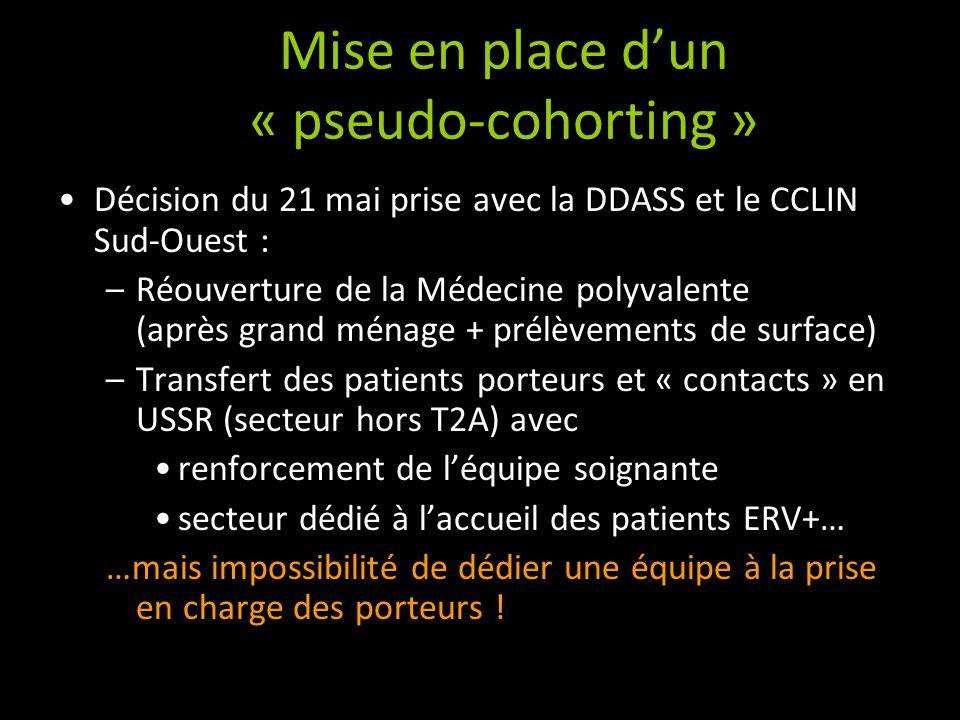 Mise en place dun « pseudo-cohorting » Décision du 21 mai prise avec la DDASS et le CCLIN Sud-Ouest : –Réouverture de la Médecine polyvalente (après g