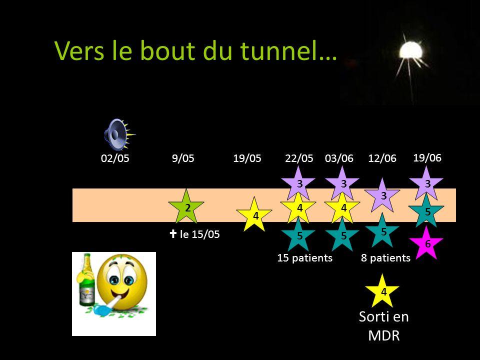 Vers le bout du tunnel… 2 le 15/05 4435 02/059/0519/0522/0503/06 4 3 5 Fin des 15 patients 12/06 19/06 4 3 5 Sorti en MDR 8 patients 3 5 6