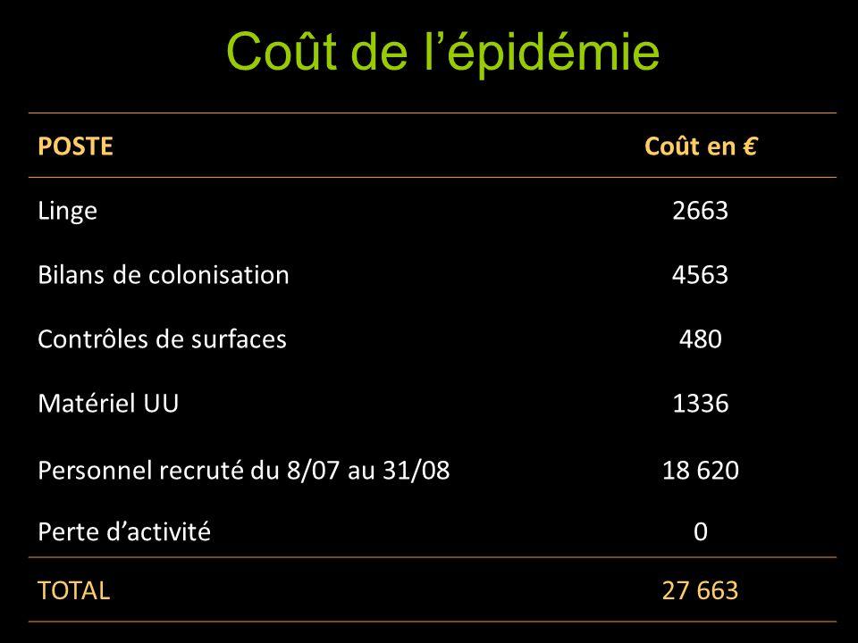Coût de lépisode POSTECoût en Linge2663 Bilans de colonisation4563 Contrôles de surfaces480 Matériel UU1336 Personnel recruté du 8/07 au 31/0818 620 P