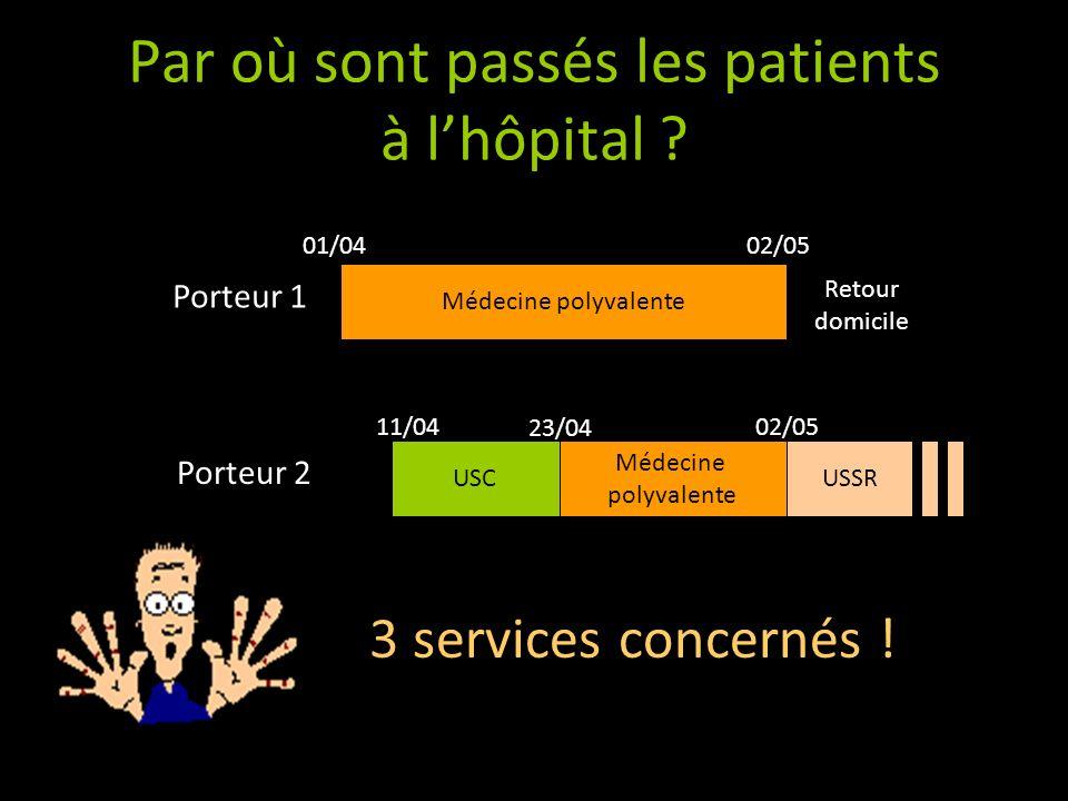 Par où sont passés les patients à lhôpital ? Médecine polyvalente 01/0402/05 Retour domicile Porteur 1 3 services concernés ! Médecine polyvalente USC