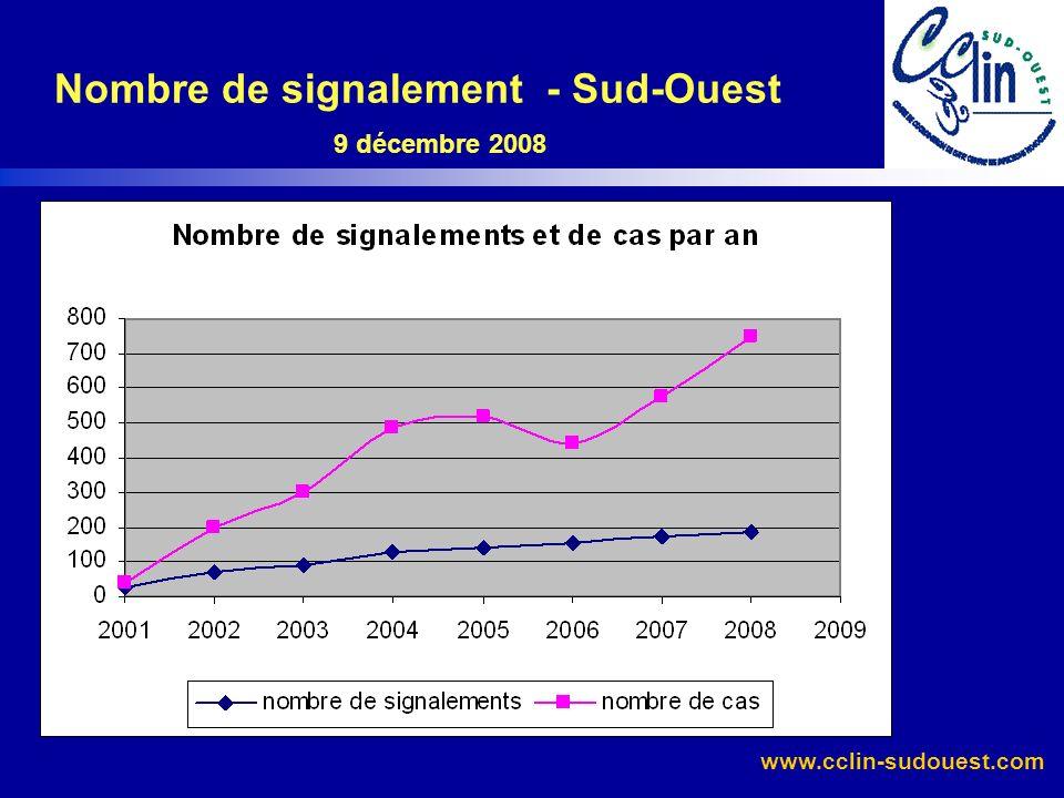 www.cclin-sudouest.com Critères de signalement Sud-ouest et Aquitaine 9 décembre 2008 Sud-Ouest N = 188 signalements Aquitaine n = 69 signalements