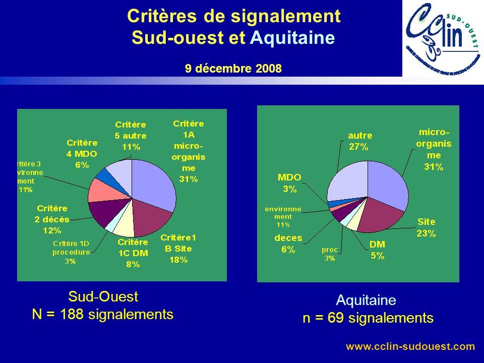 www.cclin-sudouest.com Évolution des signalements pour quelques micro-organismes Sud-Ouest - 9 decembre 2008