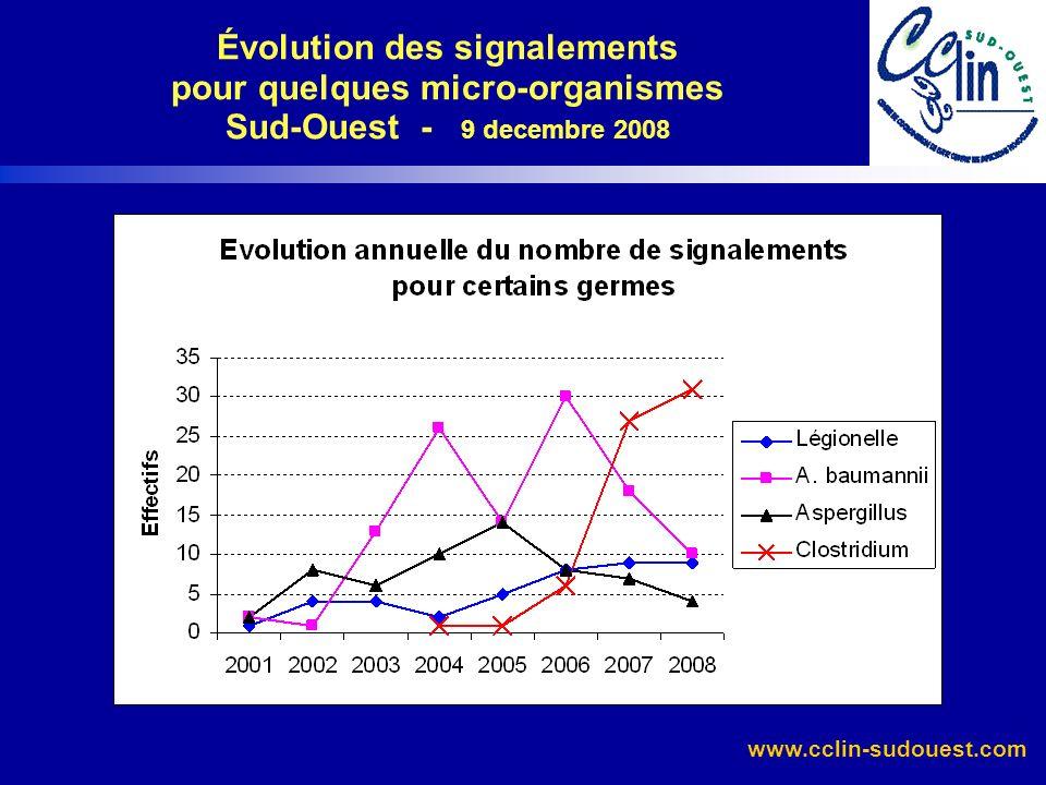 www.cclin-sudouest.com Distribution des micro-organismes Aquitaine 9 décembre 2008