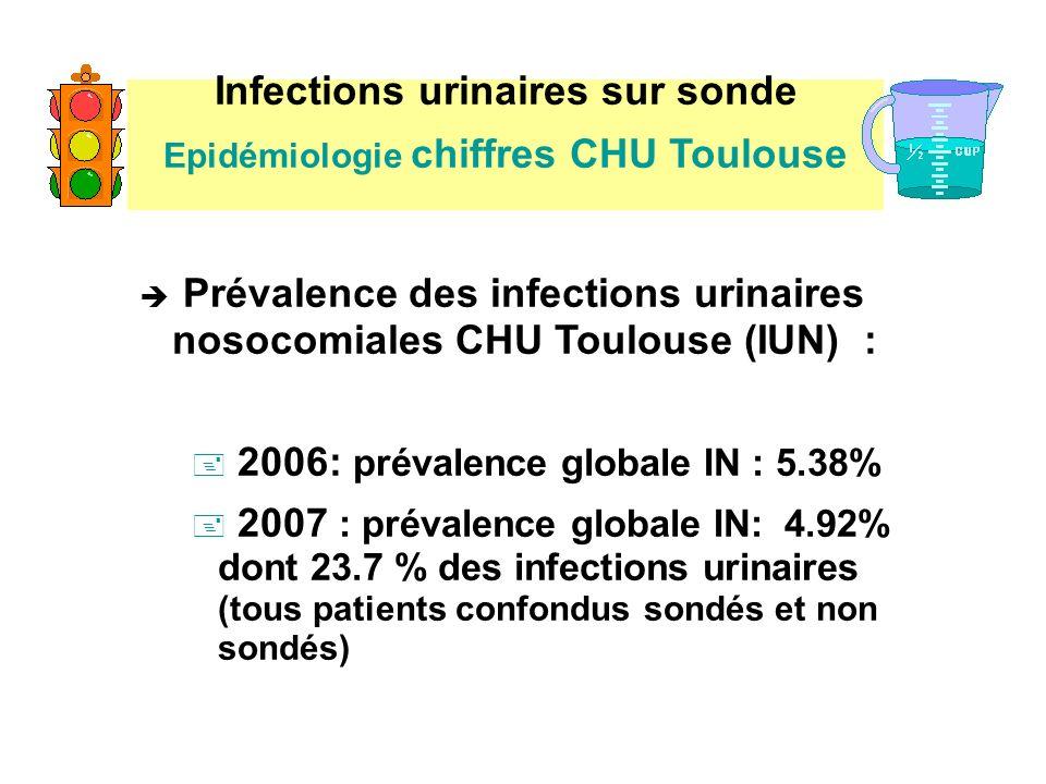 Infections urinaires sur sonde Epidémiologie chiffres CHU Toulouse è Prévalence des infections urinaires nosocomiales CHU Toulouse (IUN) : + 2006: pré