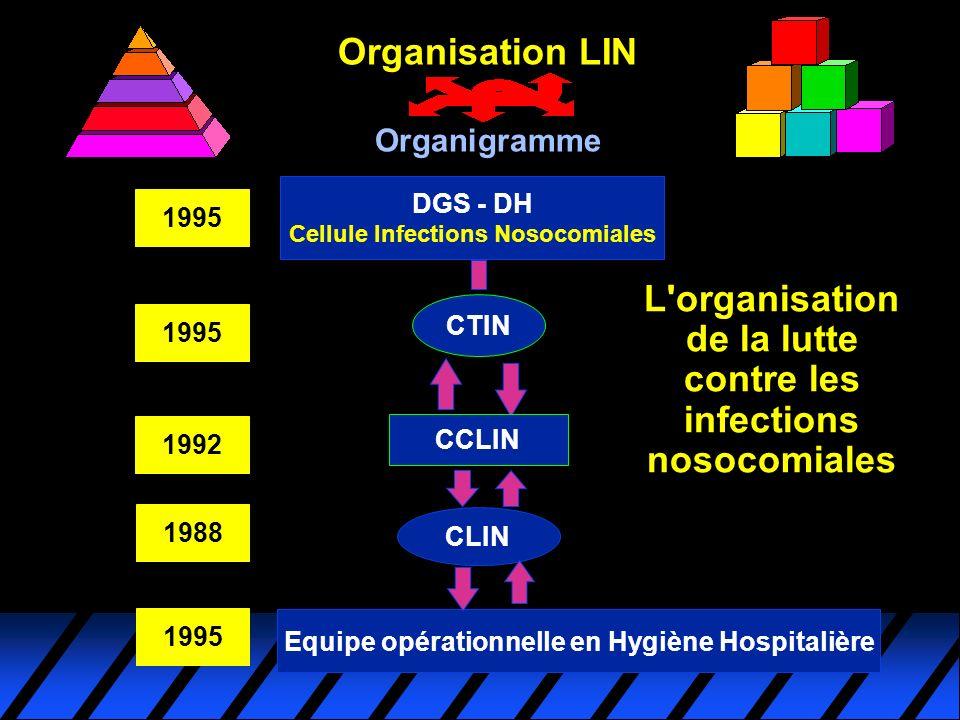 L'organisation de la lutte contre les infections nosocomiales DGS - DH Cellule Infections Nosocomiales CTIN CCLIN CLIN Equipe opérationnelle en Hygièn