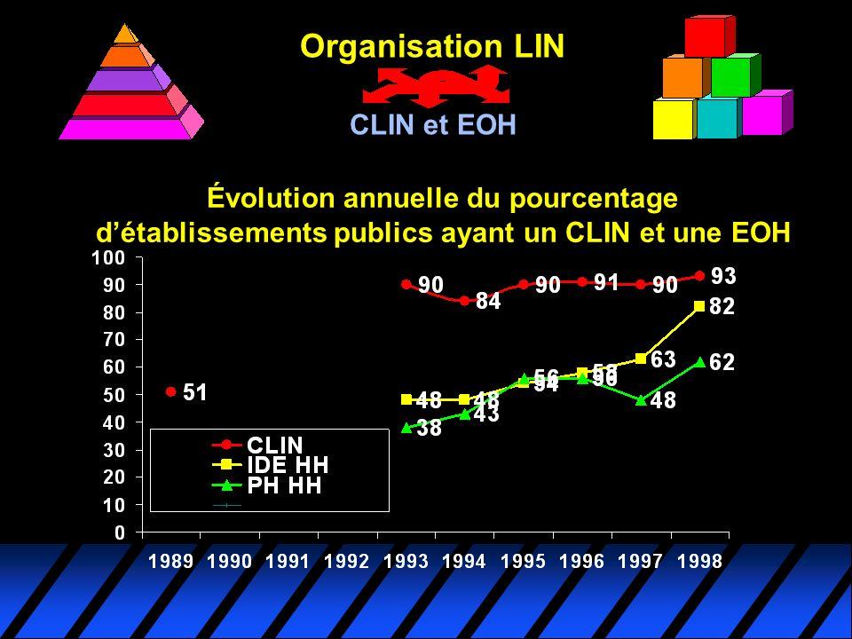 Organisation LIN CLIN et EOH Évolution annuelle du pourcentage détablissements publics ayant un CLIN et une EOH