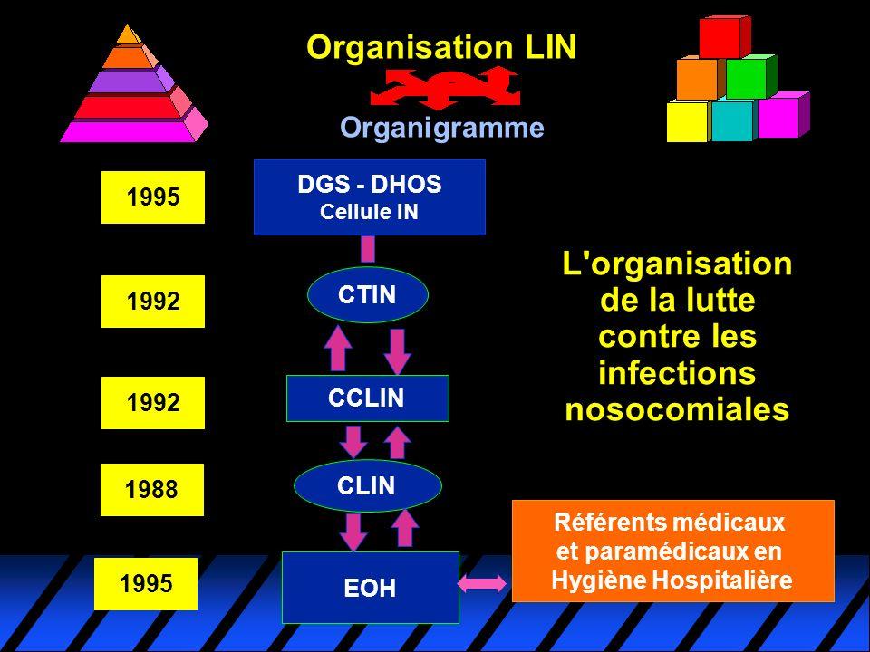 L'organisation de la lutte contre les infections nosocomiales DGS - DHOS Cellule IN CTIN CCLIN CLIN EOH 1988 1992 1995 Organisation LIN Organigramme R