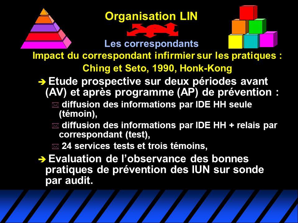 Impact du correspondant infirmier sur les pratiques : Ching et Seto, 1990, Honk-Kong è Etude prospective sur deux périodes avant (AV) et après program