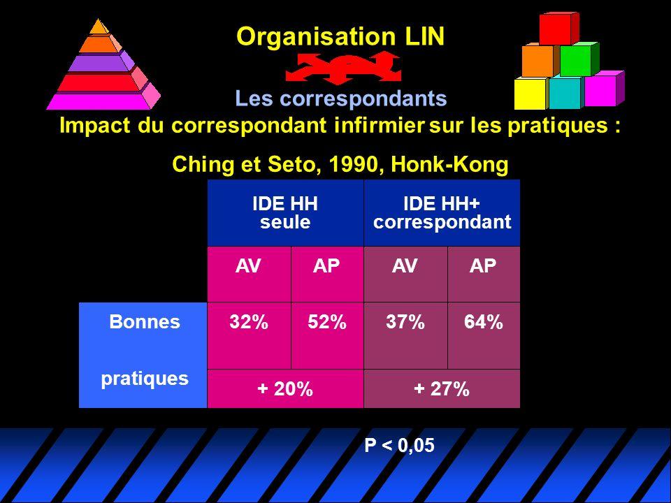 Impact du correspondant infirmier sur les pratiques : Ching et Seto, 1990, Honk-Kong P < 0,05 Bonnes pratiques IDE HH seule AV 32%52% IDE HH+ correspo