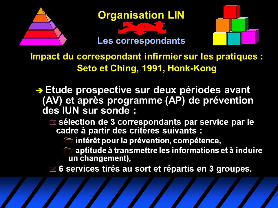 Impact du correspondant infirmier sur les pratiques : Seto et Ching, 1991, Honk-Kong è Etude prospective sur deux périodes avant (AV) et après program