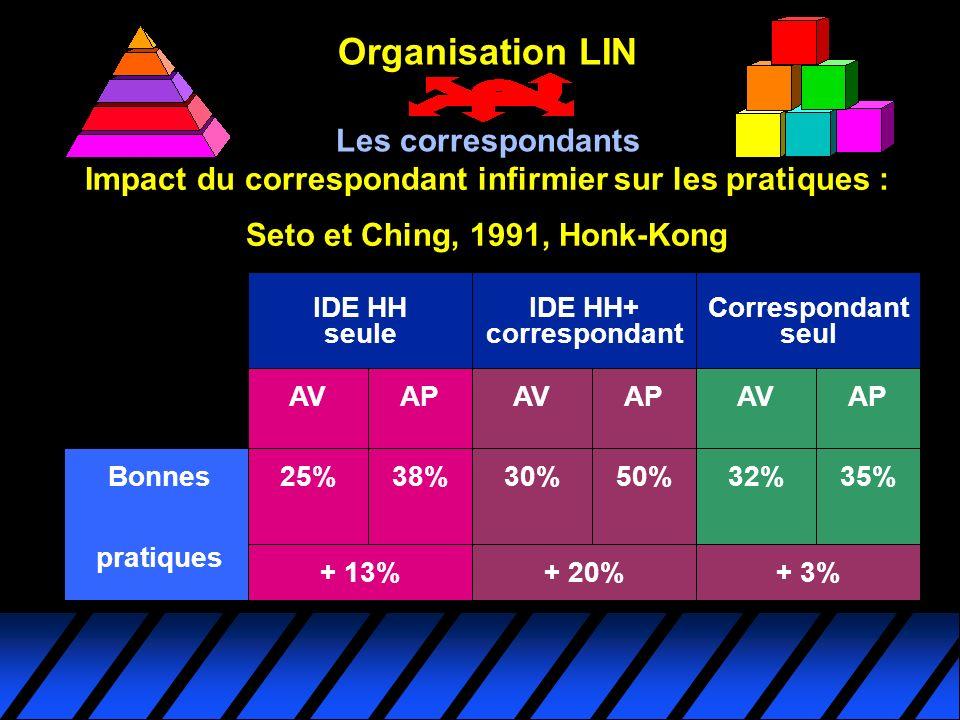 Organisation LIN Les correspondants Impact du correspondant infirmier sur les pratiques : Seto et Ching, 1991, Honk-Kong Bonnes pratiques IDE HH seule