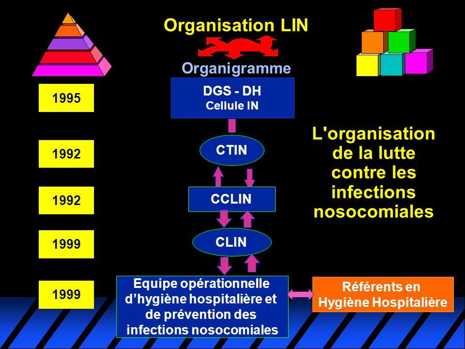 L'organisation de la lutte contre les infections nosocomiales DGS - DH Cellule IN CTIN CCLIN CLIN Equipe opérationnelle dhygiène hospitalière et de pr