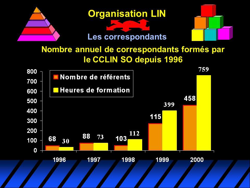 Nombre annuel de correspondants formés par le CCLIN SO depuis 1996 Organisation LIN Les correspondants