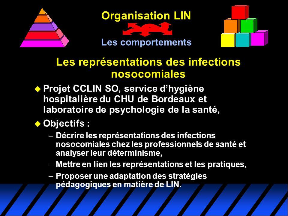 Organisation LIN Les comportements Les représentations des infections nosocomiales u Projet CCLIN SO, service dhygiène hospitalière du CHU de Bordeaux