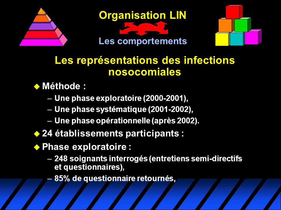Organisation LIN Les comportements Les représentations des infections nosocomiales u Méthode : –Une phase exploratoire (2000-2001), –Une phase systéma