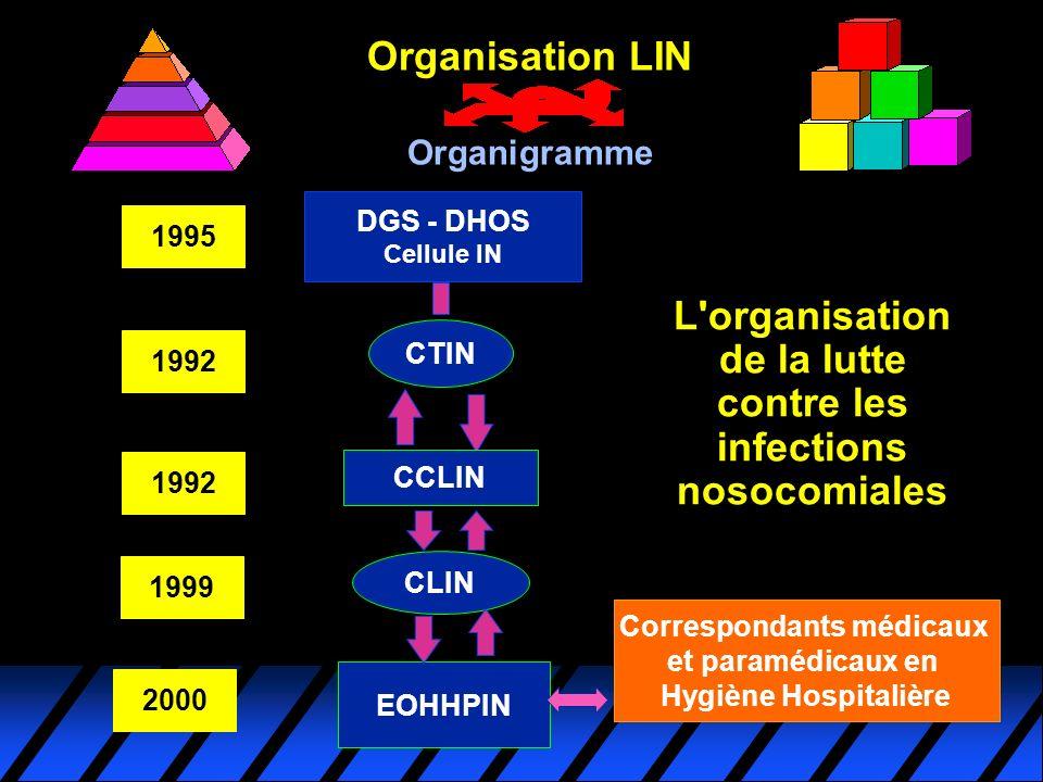 L'organisation de la lutte contre les infections nosocomiales DGS - DHOS Cellule IN CTIN CCLIN CLIN EOHHPIN 1999 1992 1995 2000 Organisation LIN Organ