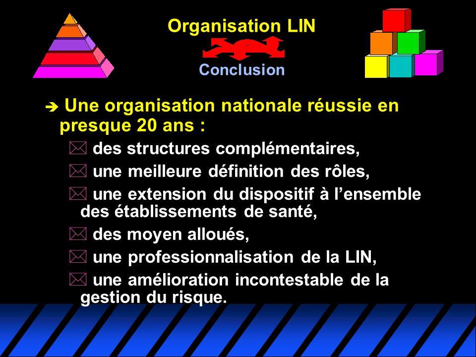 è Une organisation nationale réussie en presque 20 ans : * des structures complémentaires, * une meilleure définition des rôles, * une extension du di