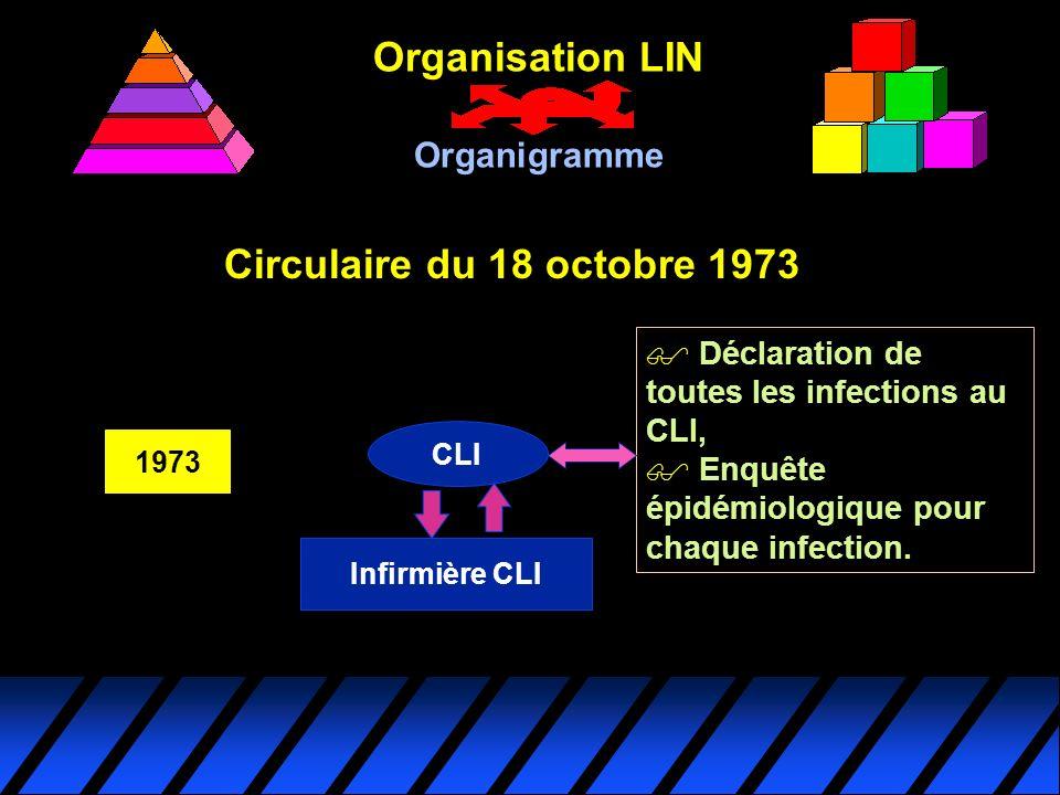 Circulaire du 18 octobre 1973 CLI 1973 Infirmière CLI $ $ Déclaration de toutes les infections au CLI, $ $ Enquête épidémiologique pour chaque infecti