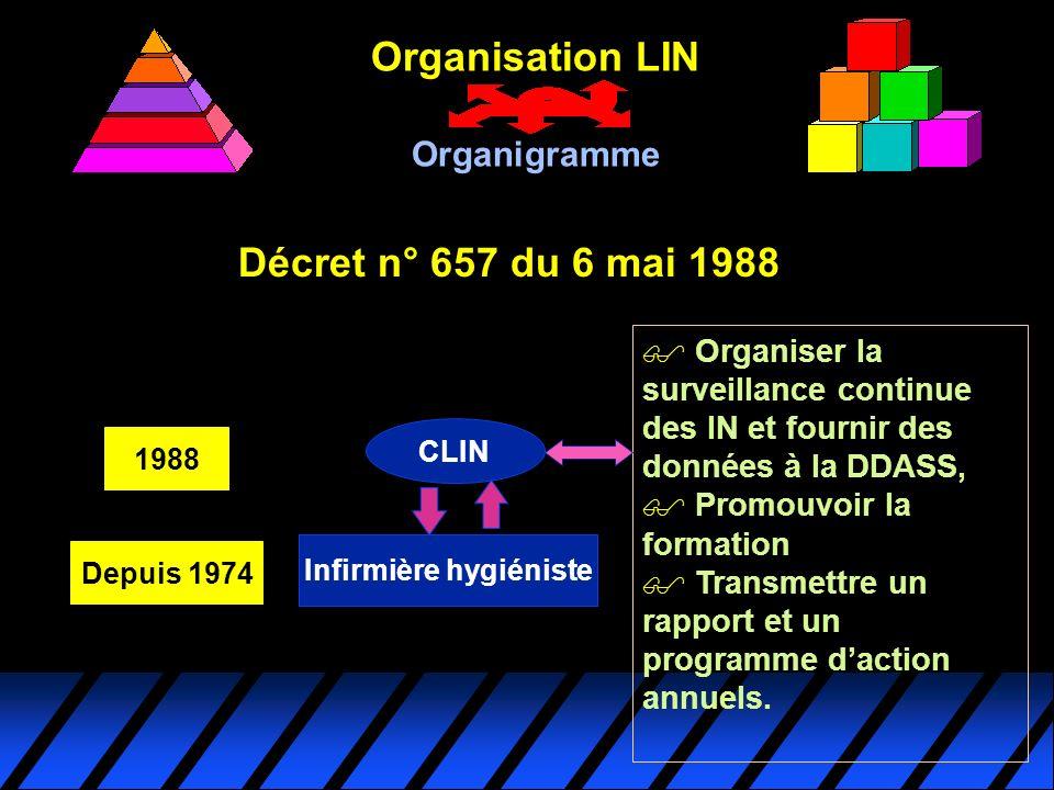 Décret n° 657 du 6 mai 1988 CLIN 1988 Infirmière hygiéniste Depuis 1974 $ $ Organiser la surveillance continue des IN et fournir des données à la DDAS