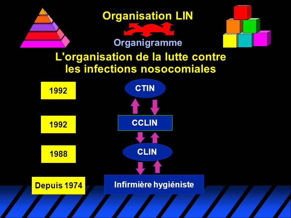 L'organisation de la lutte contre les infections nosocomiales CLIN 1988 Depuis 1974 Infirmière hygiéniste CTIN CCLIN 1992 Organisation LIN Organigramm