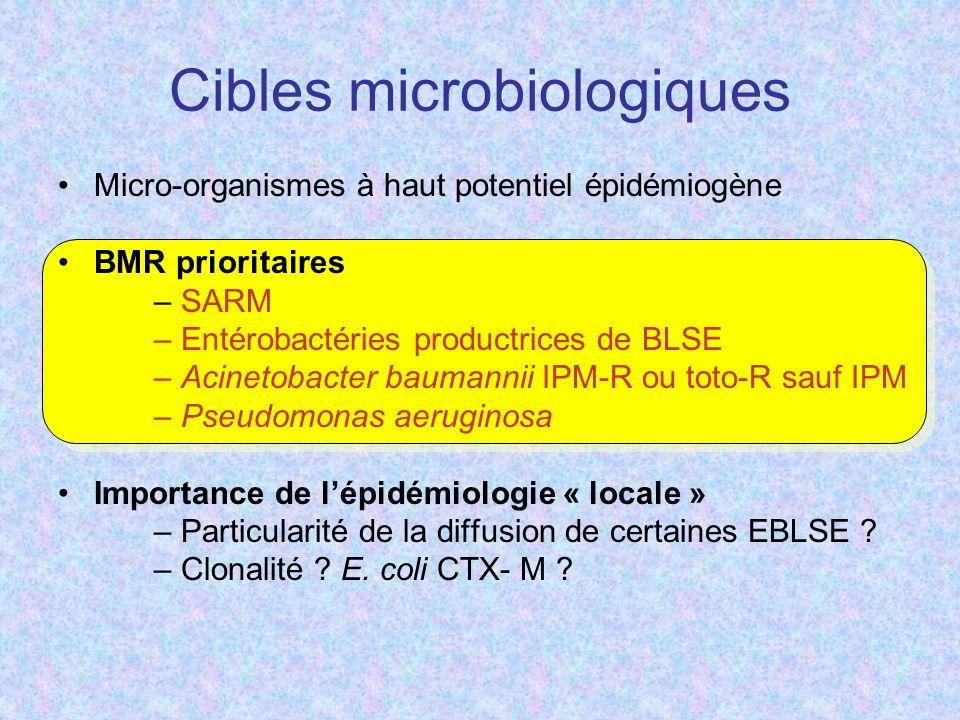 Cibles microbiologiques Micro-organismes à haut potentiel épidémiogène BMR prioritaires – SARM – Entérobactéries productrices de BLSE – Acinetobacter baumannii IPM-R ou toto-R sauf IPM – Pseudomonas aeruginosa Importance de lépidémiologie « locale » – Particularité de la diffusion de certaines EBLSE .