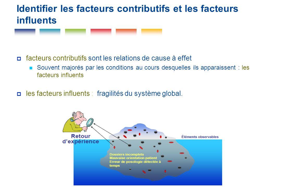 Identifier les facteurs contributifs et les facteurs influents facteurs contributifs sont les relations de cause à effet Souvent majorés par les condi